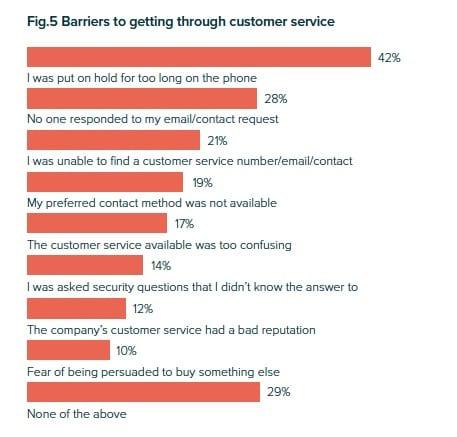 Comment améliorer l'expérience client pour un site e-Commerce ? 7
