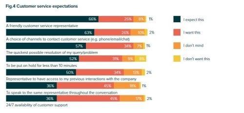 Comment améliorer l'expérience client pour un site e-Commerce ? 8