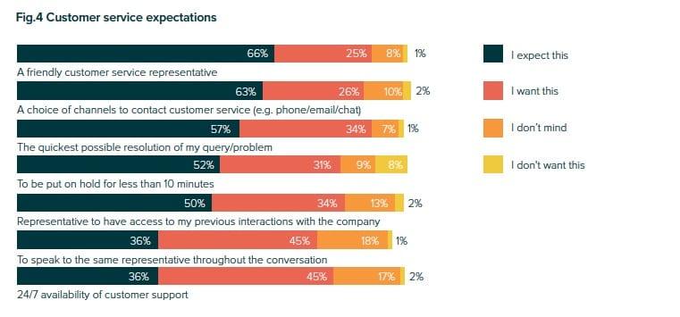 Comment améliorer l'expérience client pour un site e-Commerce ? 6