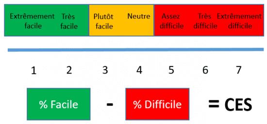 Comment calculer un NPS... et qu'est-ce qu'un bon score ? 17
