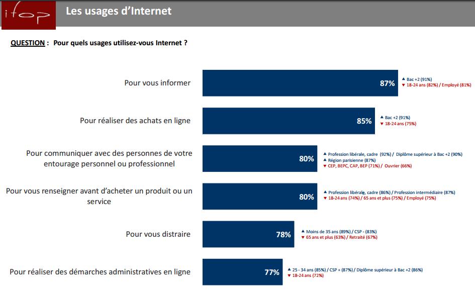 Comment améliorer l'expérience client pour un site e-Commerce ? 15