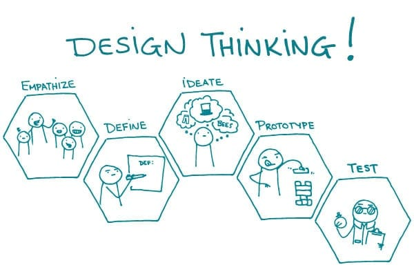 Les 7 clés pour créer un produit à succès grâce au Design thinking 2