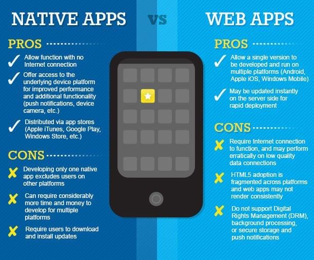 Comment développer et réussir une application mobile? - Les 6 étapes 6