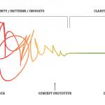 Le Design Thinking : les 5 étapes de la méthode et les 2 erreurs mortelles à éviter ! 2