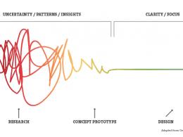 Les 7 clés pour créer un produit à succès grâce au Design thinking 22