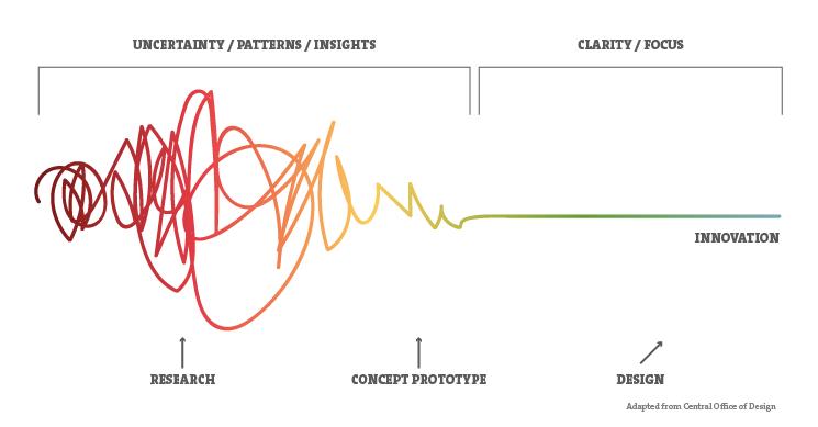 Les 7 clés pour créer un produit à succès grâce au Design thinking 4