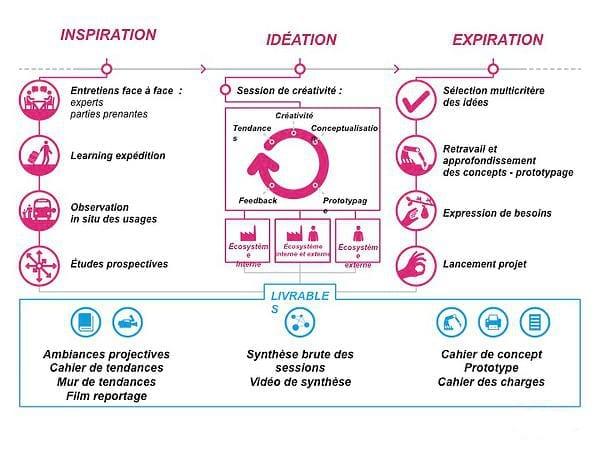 Les 7 clés pour créer un produit à succès grâce au Design thinking 7
