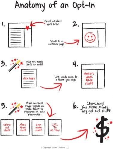 Les 7 étapes pour maximiser votre valeur client et augmenter votre panier moyen 17