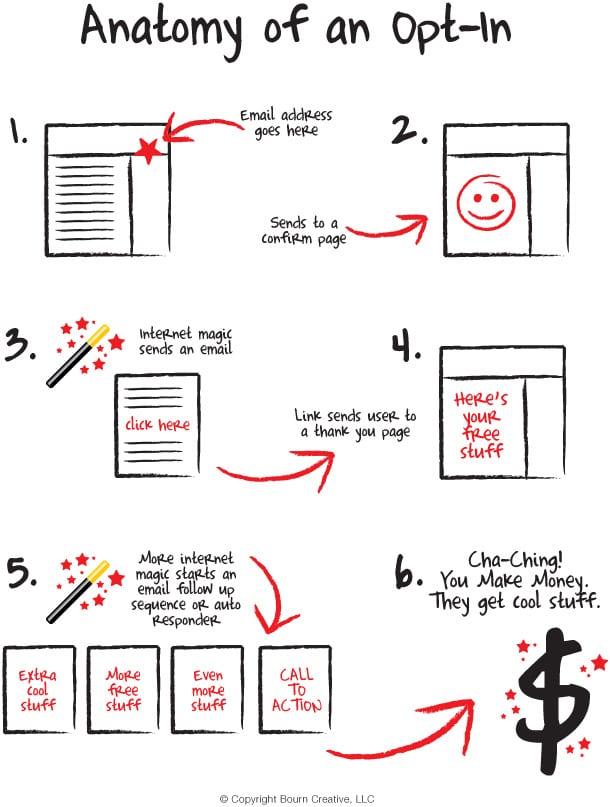 Les 7 étapes pour maximiser votre valeur client et augmenter votre panier moyen 14