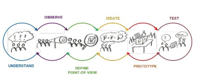 Les 7 clés pour créer un produit à succès grâce au Design thinking 3