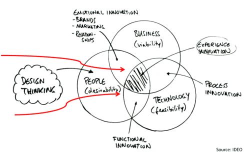 Les 7 clés pour créer un produit à succès grâce au Design thinking 11