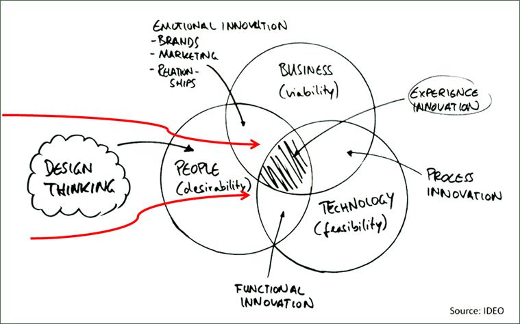 Les 7 clés pour créer un produit à succès grâce au Design thinking 8