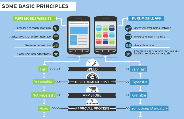 Comment développer et réussir une application mobile? - Les 6 étapes 7