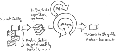Comment développer et réussir une application mobile?  - Les 6 étapes 23