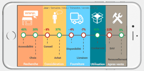 Comment développer et réussir une application mobile?  - Les 6 étapes 18