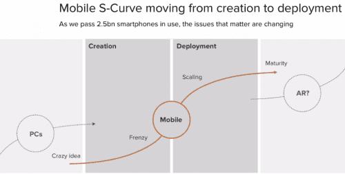 Comment développer et réussir une application mobile?  - Les 6 étapes 3