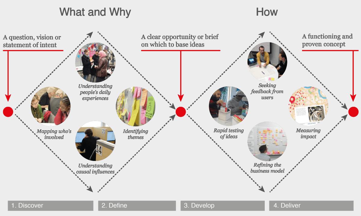 Les 7 clés pour créer un produit à succès grâce au Design thinking 5