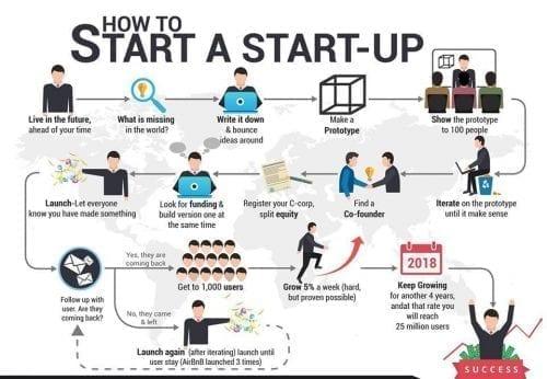 7 conseils à voler aux Start-ups Américaines... et 7 erreurs à éviter pour réussir aux USA ! 13