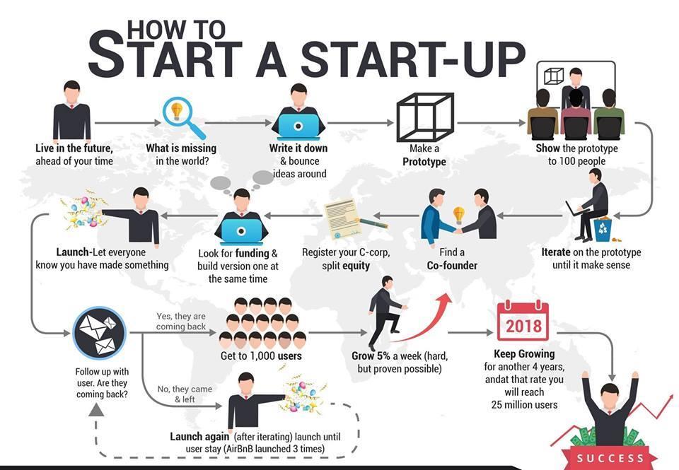 7 conseils à voler aux Start-ups Américaines... et 7 erreurs à éviter pour réussir aux USA ! 11