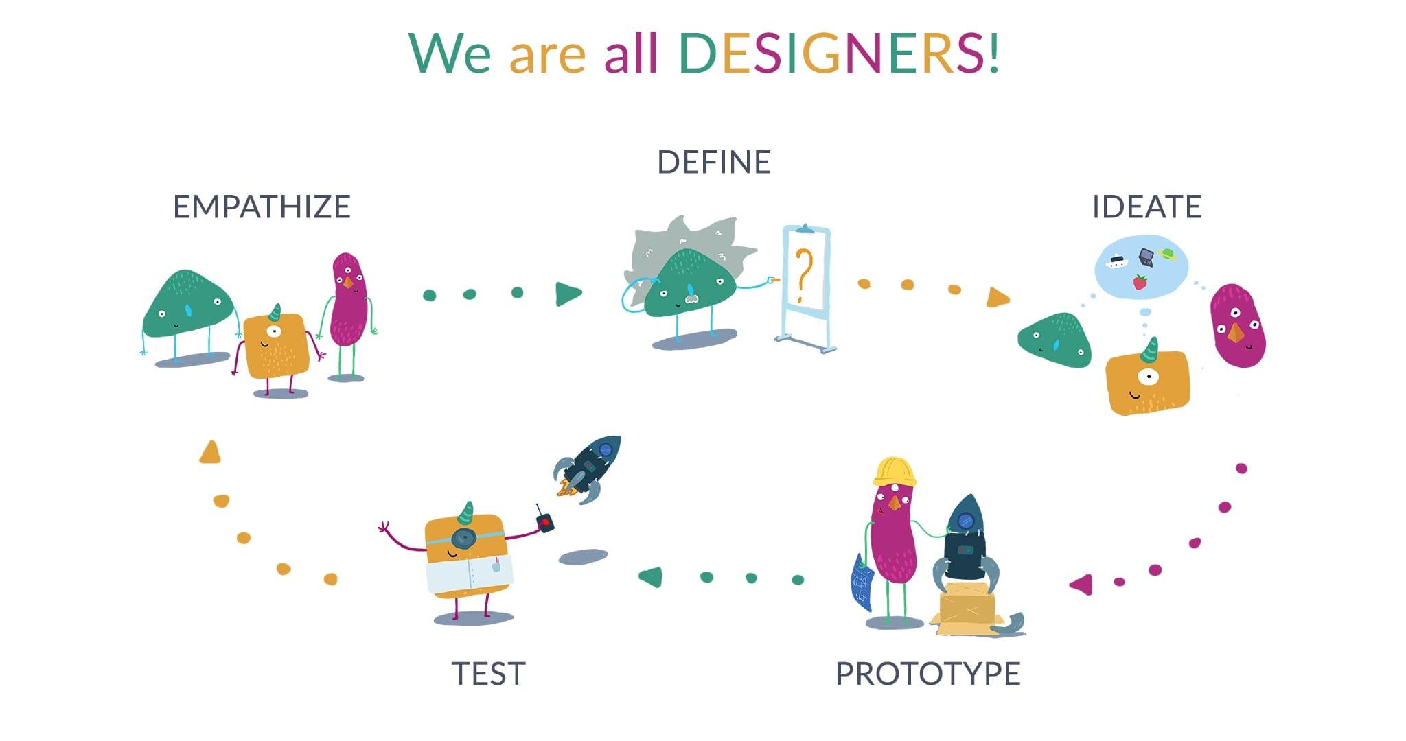 Les 7 clés pour créer un produit à succès grâce au Design thinking 6