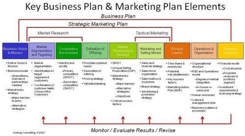 Lancer un nouveau produit, élaborer le Plan Marketing (Partie 1) 33