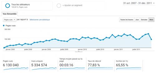 Ce que j'ai à vous dire après 11 ans à bloguer, 4700 articles et 25 millions de visiteurs ! 7