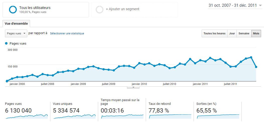 Ce que j'ai à vous dire après 11 ans à bloguer, 4700 articles et 25 millions de visiteurs ! 3
