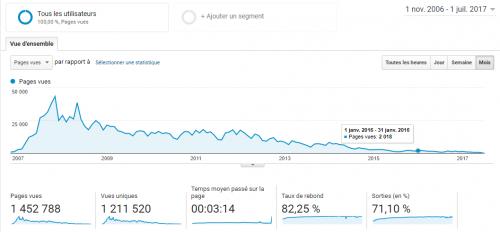 Ce que j'ai à vous dire après 11 ans à bloguer, 4700 articles et 25 millions de visiteurs ! 6
