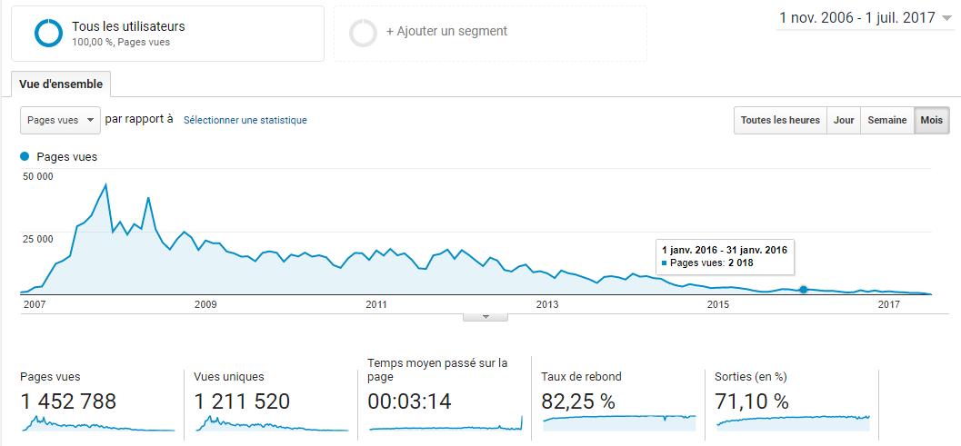 Ce que j'ai à vous dire après 11 ans à bloguer, 4700 articles et 25 millions de visiteurs ! 2