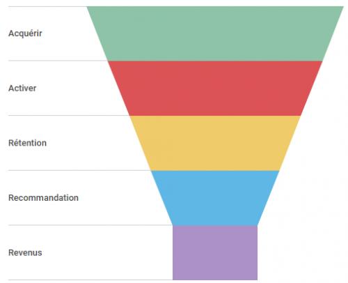 Le Budget Base Zéro (BZZ), la méthode pour refondre son plan marketing ! 2