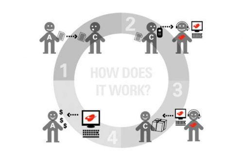 La fausse bonne idée : créer ses propres produits quand on lance un Blog ! - Cas pratique 13