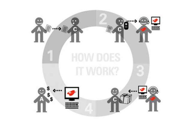 Monétiser son blog, oui mais comment ? 4
