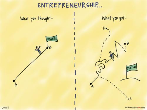 Tout le monde ne peut pas devenir entrepreneur : 5 faits incompatibles avec l'Entreprenariat ! 8