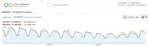 6 astuces hyper simples dans Google Analytics pour augmenter votre taux de conversion ! 9