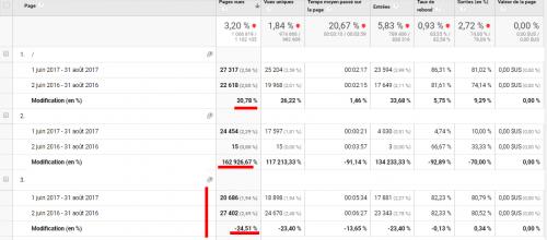 6 astuces hyper simples dans Google Analytics pour augmenter votre taux de conversion ! 10