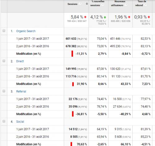 6 astuces hyper simples dans Google Analytics pour augmenter votre taux de conversion ! 8