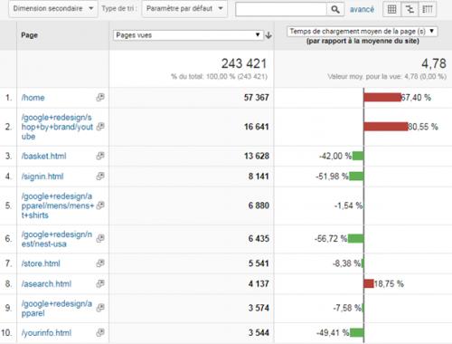 6 astuces hyper simples dans Google Analytics pour augmenter votre taux de conversion ! 20