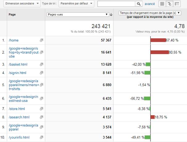6 astuces hyper simples dans Google Analytics pour augmenter votre taux de conversion ! 16