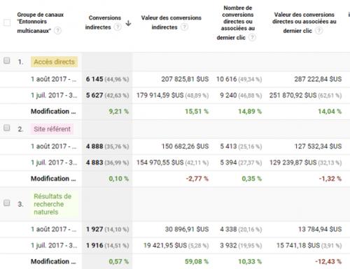 6 astuces hyper simples dans Google Analytics pour augmenter votre taux de conversion ! 27