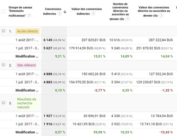 6 astuces hyper simples dans Google Analytics pour augmenter votre taux de conversion ! 23