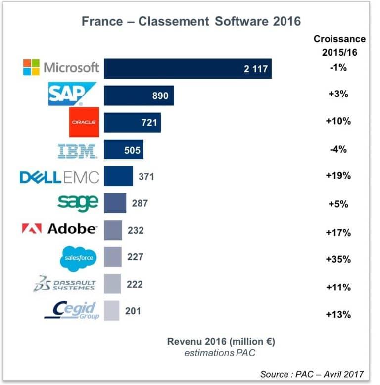 Quels sont les éditeurs Français de CRM alternatifs aux leaders internationaux Salesforce, Microsoft CRM, Sugar CRM, Zoho CRM.... 1