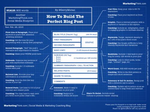 2 techniques simples pour écrire un article de blog qui va cartonner ! 5