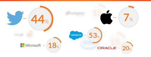 Quels sont les éditeurs Français de CRM alternatifs aux leaders internationaux Salesforce, Microsoft CRM, Sugar CRM, Zoho CRM.... 10