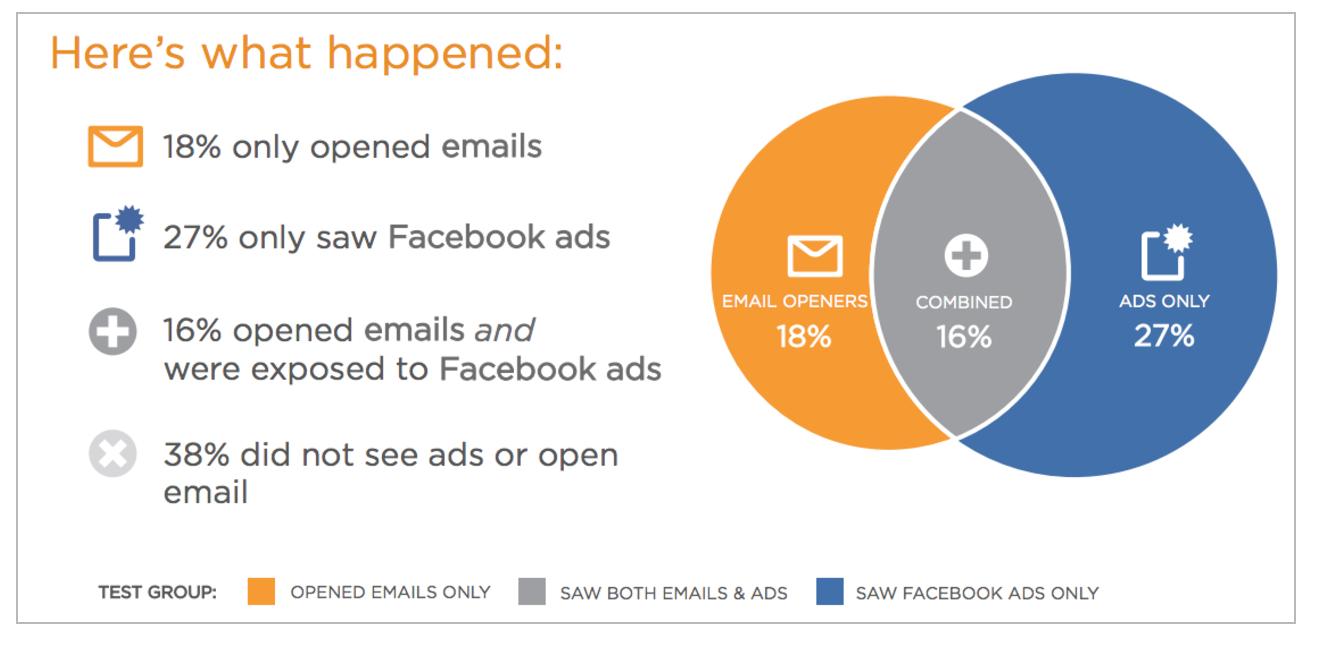 L'emailing est-il mort ? Découvrez les 4 outils qui vont soutenir vos campagnes d'emailings ! 31