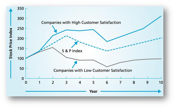 L'expérience Client, la clé pour assurer le développement de son entreprise ! 4