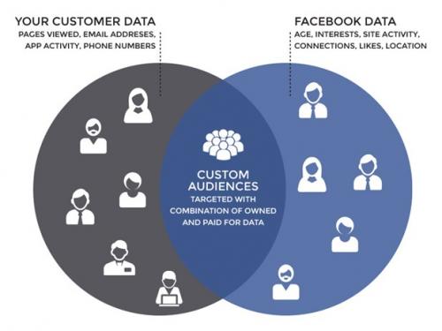 5 étapes pour lancer une publicité Facebook qui convertit. 15