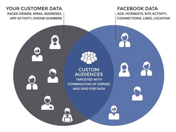 5 étapes pour lancer une publicité Facebook qui convertit. 11
