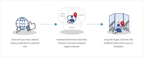 5 étapes pour lancer une publicité Facebook qui convertit. 22