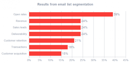 Spécial emailing : 25 conseils pour améliorer la conversion de vos campagnes d'eMailing ! 11