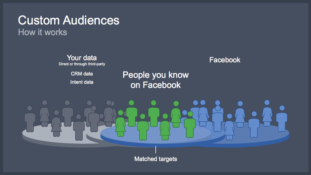 5 étapes pour lancer une publicité Facebook qui convertit. 14